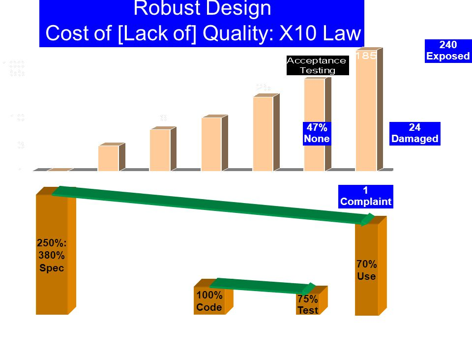 Robust Design Cost of [Lack of] Quality: X10 Law